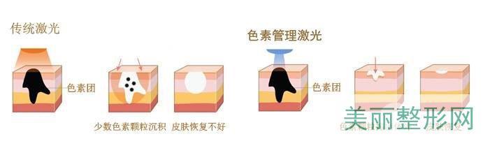 2020武汉武警医院整形外科技术好不好